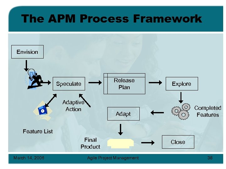 The APM Process Framework Envision Release Plan Speculate Adaptive Action Explore Completed Features Adapt