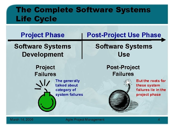 The Complete Software Systems Life Cycle Project Phase Post-Project Use Phase Software Systems Development