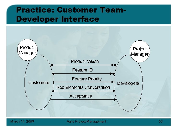 Practice: Customer Team. Developer Interface Product Manager Project Manager Product Vision Feature ID Customers