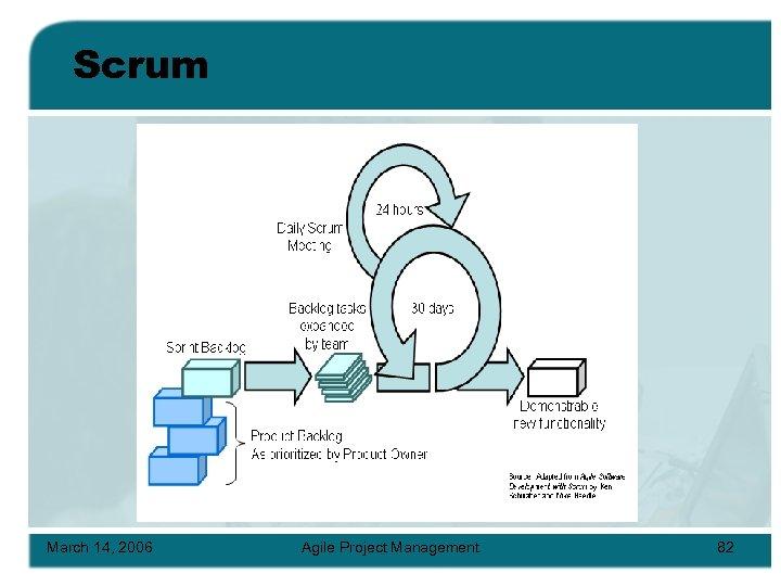 Scrum March 14, 2006 Agile Project Management 82