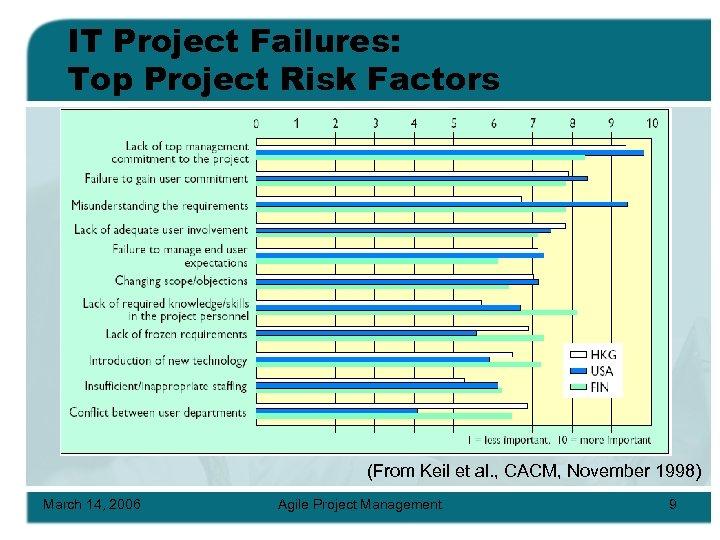 IT Project Failures: Top Project Risk Factors (From Keil et al. , CACM, November
