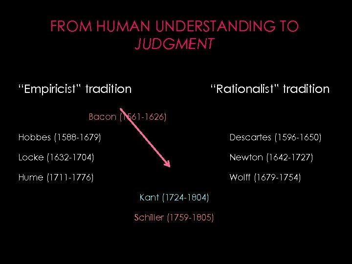 """FROM HUMAN UNDERSTANDING TO JUDGMENT """"Empiricist"""" tradition """"Rationalist"""" tradition Bacon (1561 -1626) Hobbes (1588"""