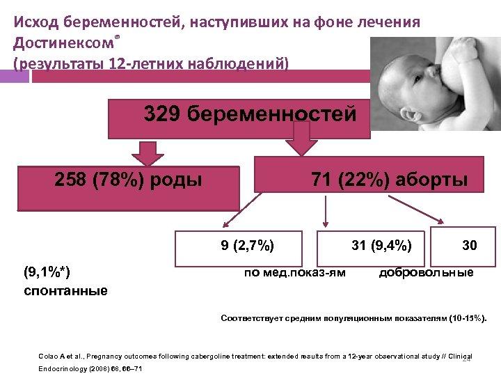 Исход беременностей, наступивших на фоне лечения Достинексом® (результаты 12 -летних наблюдений) 329 беременностей 258
