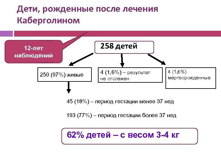 Дети, рожденные после лечения Каберголином ! 258 детей 12 -лет наблюдений 250 (97%) живые
