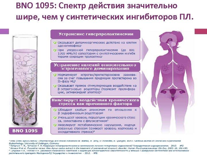 BNO 1095: Спектр действия значительно шире, чем у синтетических ингибиторов ПЛ.