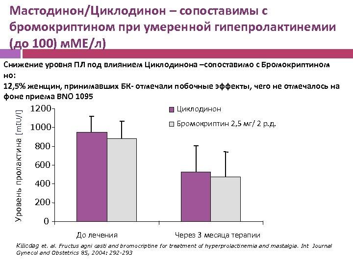 Мастодинон/Циклодинон – сопоставимы с бромокриптином при умеренной гипепролактинемии (до 100) м. МЕ/л) Уровень пролактина
