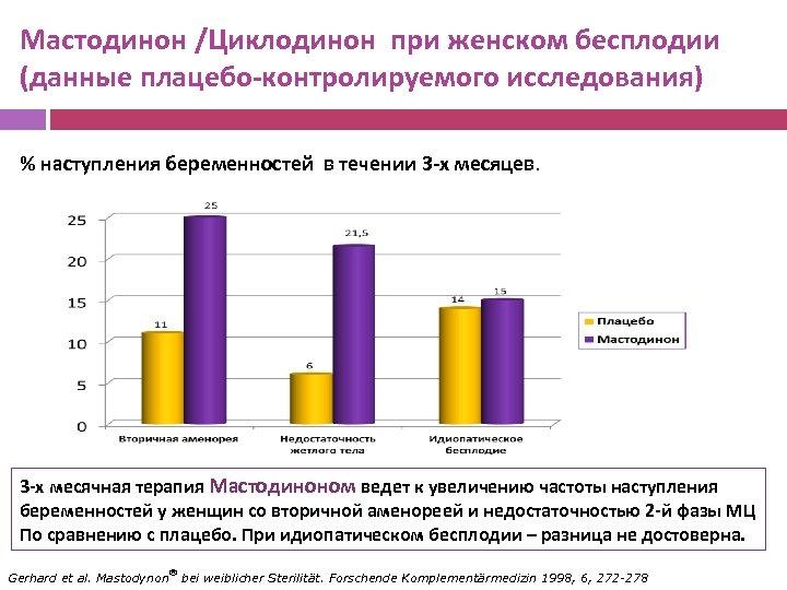 Мастодинон /Циклодинон при женском бесплодии (данные плацебо-контролируемого исследования) % наступления беременностей в течении 3