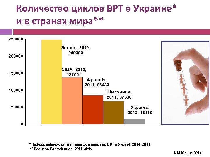 Количество циклов ВРТ в Украине* и в странах мира** * Інформаційно-статистичний довідник про ДРТ