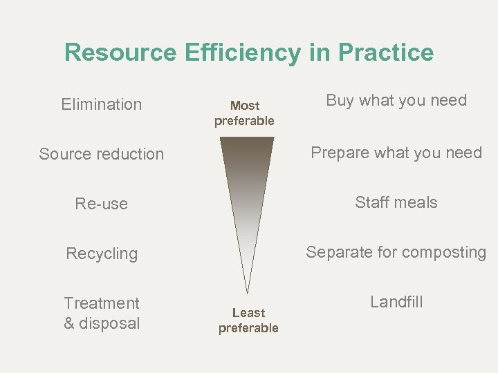 Resource Efficiency in Practice Elimination Most preferable Buy what you need Source reduction Prepare