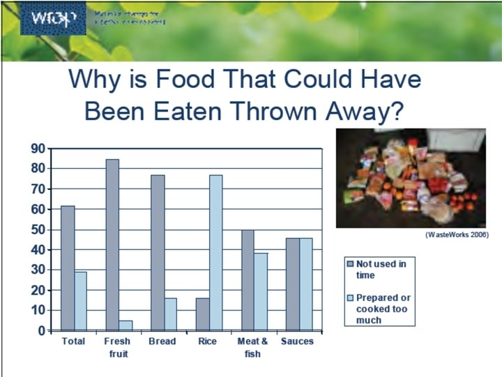 Issues Food and drink waste accounts for around 22[1] million tonnes/year • 1/3 from