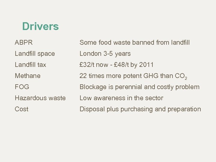 Drivers ABPR Some food waste banned from landfill Landfill space London 3 -5 years