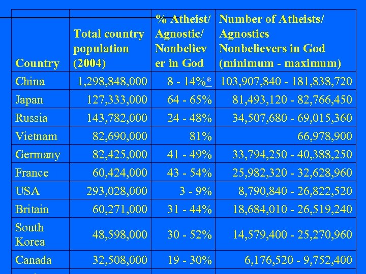 Country China % Atheist/ Total country Agnostic/ Nonbeliev population (2004) er in God 1,