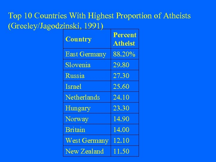 Top 10 Countries With Highest Proportion of Atheists (Greeley/Jagodzinski, 1991) Percent Country Atheist East