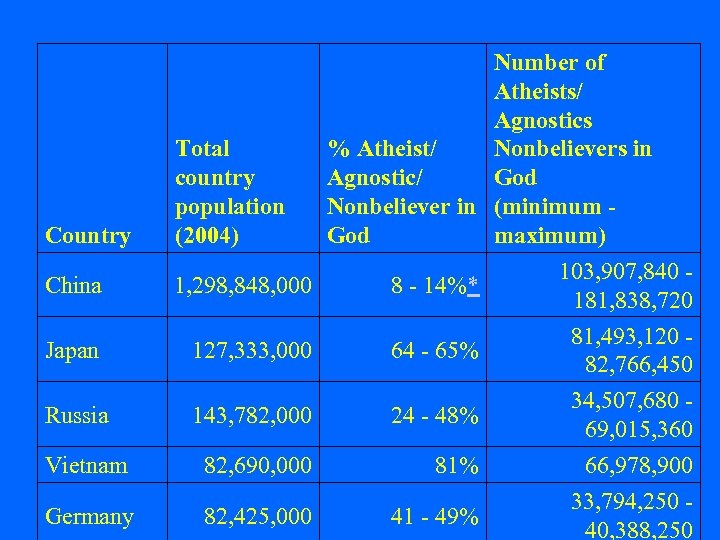 Country China Total country population (2004) 1, 298, 848, 000 Number of Atheists/ Agnostics
