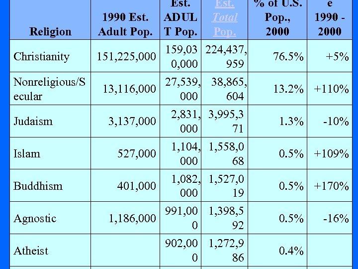 Religion Christianity Nonreligious/S ecular Judaism Est. 1990 Est. ADUL Adult Pop. T Pop. 159,