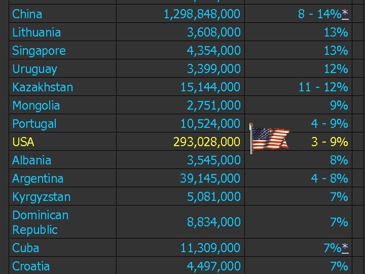 China Lithuania Singapore Uruguay Kazakhstan Mongolia Portugal 1, 298, 848, 000 3, 608, 000