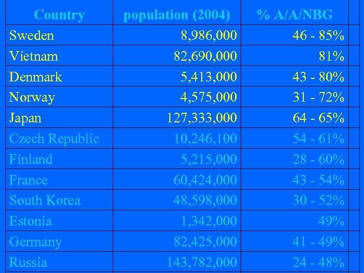 Country Sweden Vietnam Denmark Norway Japan Czech Republic Finland France South Korea Estonia Germany