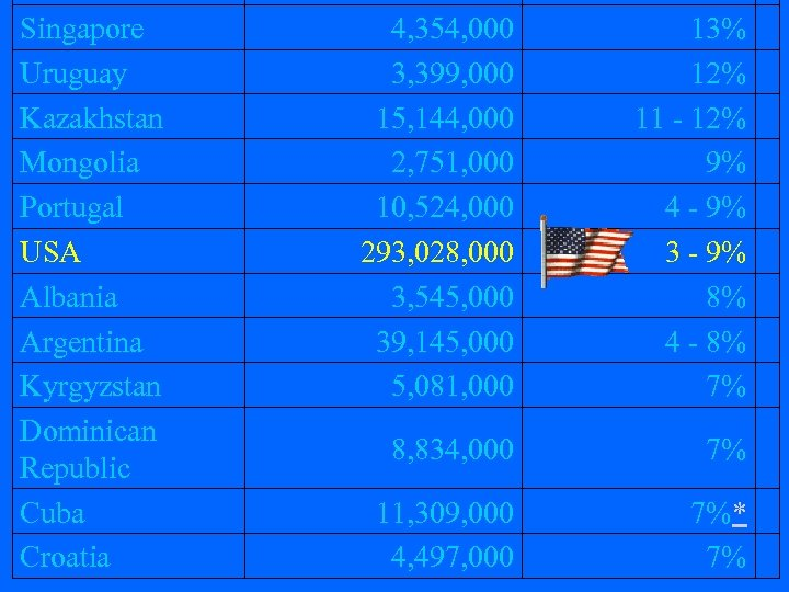 Singapore Uruguay Kazakhstan Mongolia Portugal USA Albania Argentina Kyrgyzstan Dominican Republic Cuba Croatia 4,