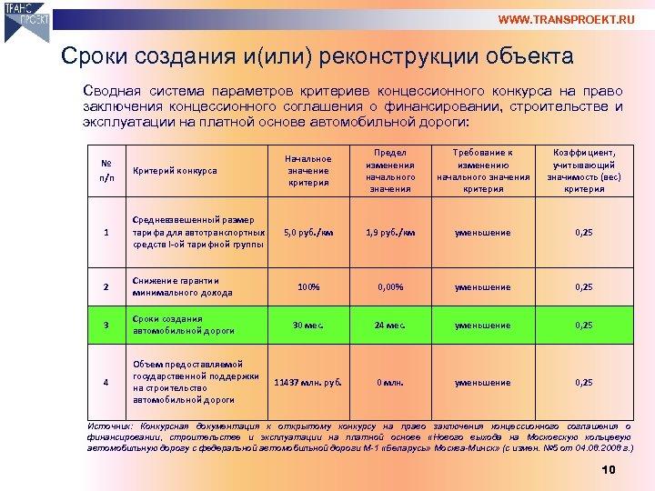 WWW. TRANSPROEKT. RU Сроки создания и(или) реконструкции объекта Сводная система параметров критериев концессионного конкурса