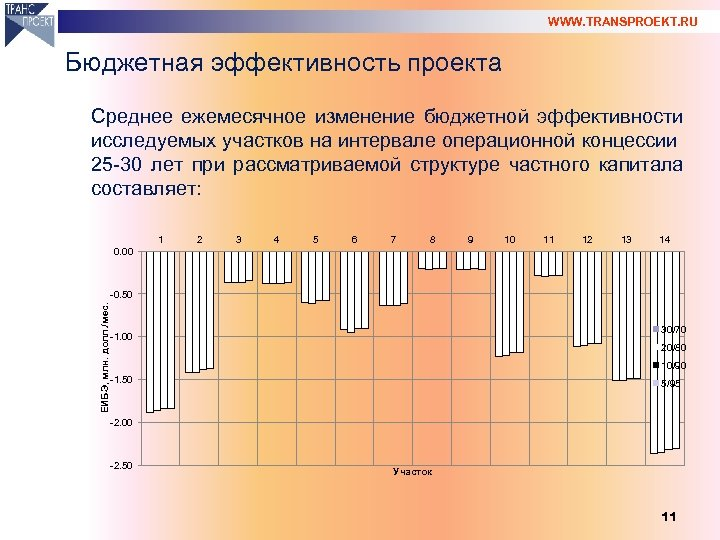 WWW. TRANSPROEKT. RU Бюджетная эффективность проекта Среднее ежемесячное изменение бюджетной эффективности исследуемых участков на