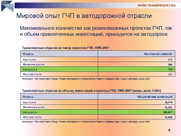 WWW. TRANSPROEKT. RU Мировой опыт ГЧП в автодорожной отрасли Максимальное количество как реализованных проектов