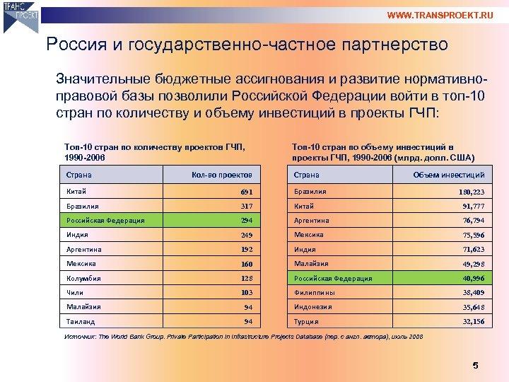 WWW. TRANSPROEKT. RU Россия и государственно-частное партнерство Значительные бюджетные ассигнования и развитие нормативноправовой базы