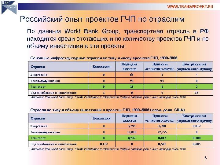 WWW. TRANSPROEKT. RU Российский опыт проектов ГЧП по отраслям По данным World Bank Group,