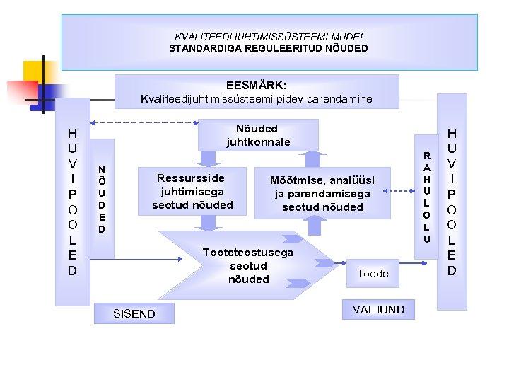 KVALITEEDIJUHTIMISSÜSTEEMI MUDEL STANDARDIGA REGULEERITUD NÕUDED EESMÄRK: Kvaliteedijuhtimissüsteemi pidev parendamine H U V I P