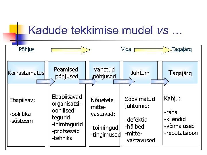Kadude tekkimise mudel vs … Põhjus Korrastamatus Ebapiisav: -poliitika -süsteem Viga Peamised põhjused Ebapiisavad
