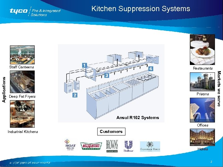 Kitchen Suppression Systems Restaurants Markets we serve Applications Staff Canteens Prisons Deep Fat Fryers