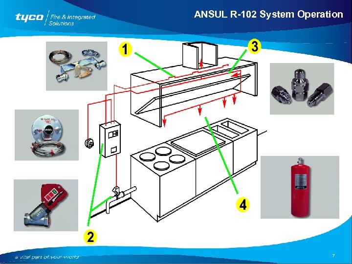 ANSUL R-102 System Operation 7