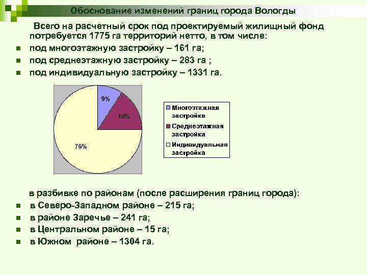 Обоснование изменений границ города Вологды Всего на расчетный срок под проектируемый жилищный фонд