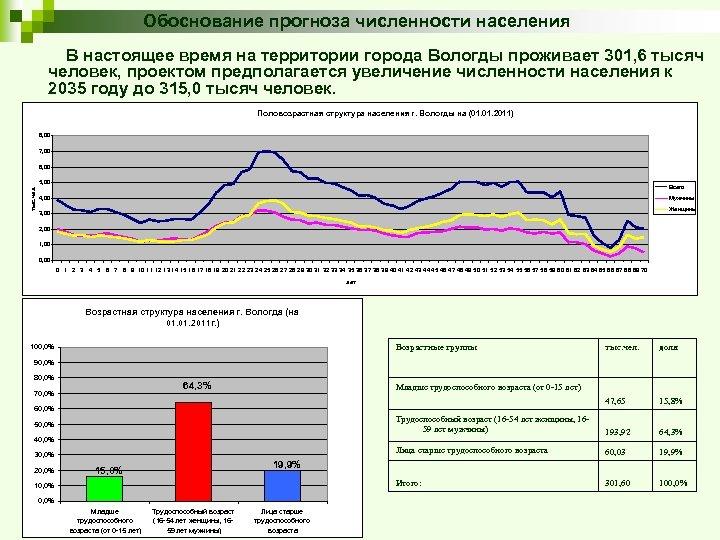 Обоснование прогноза численности населения В настоящее время на территории города Вологды проживает 301, 6