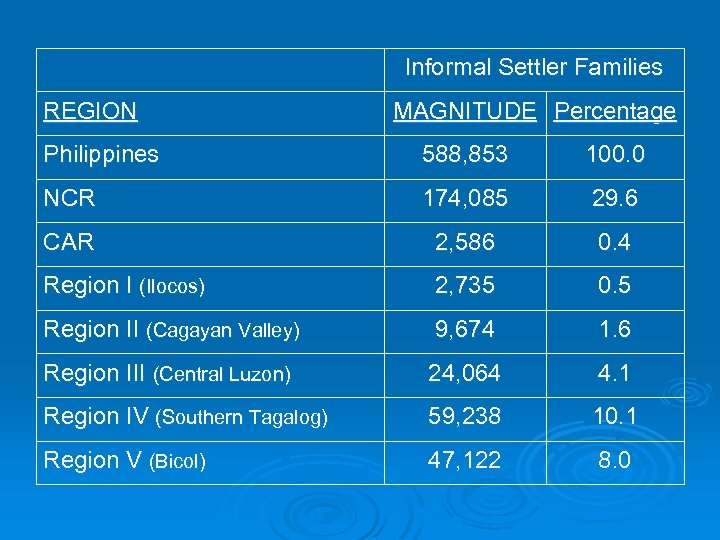 Informal Settler Families REGION MAGNITUDE Percentage Philippines 588, 853 100. 0 NCR 174, 085