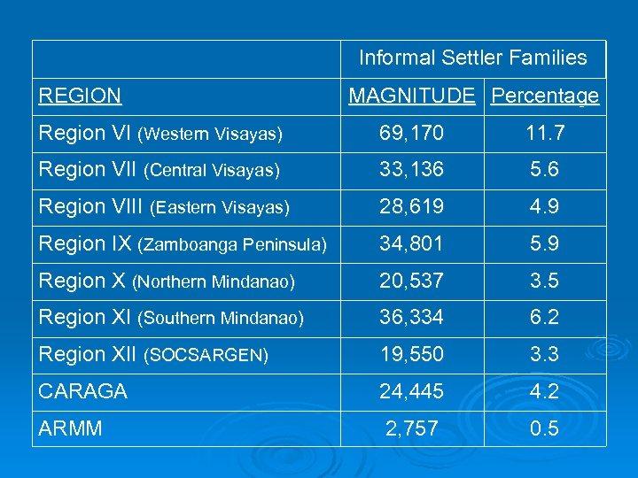 Informal Settler Families REGION MAGNITUDE Percentage Region VI (Western Visayas) 69, 170 11. 7