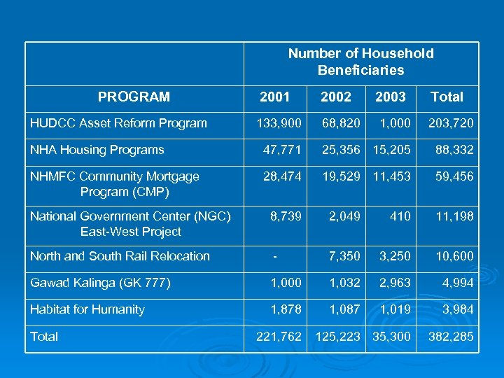 Number of Household Beneficiaries PROGRAM HUDCC Asset Reform Program 2001 2002 133, 900 68,