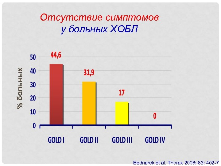 % больных Отсутствие симптомов у больных ХОБЛ Bednarek et al. Thorax 2008; 63: 402
