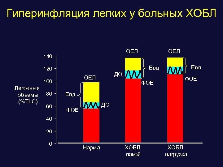 Гиперинфляция легких у больных ХОБЛ ОЕЛ 140 60 ДО ОЕЛ 100 80 Eвд 120