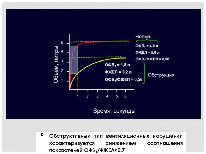 D Обструктивный тип вентиляционных нарушений характеризуется снижением соотношения показателей ОФВ 1/ФЖЕЛ<0, 7