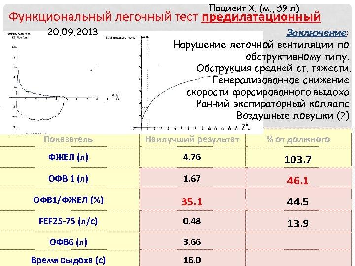 Пациент Х. (м. , 59 л) Функциональный легочный тест предилатационный 20. 09. 2013 Заключение: