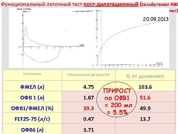 Функциональный легочный тест пост-дилатационный (сальбутамол 400 мкг) 20. 09. 2013 Показатель Наилучший результат %