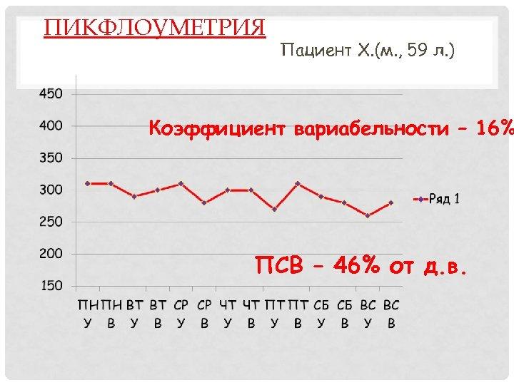ПИКФЛОУМЕТРИЯ Пациент Х. (м. , 59 л. ) Коэффициент вариабельности – 16% ПСВ –