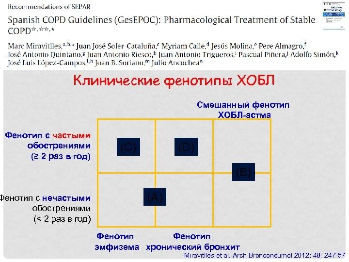 Клинические фенотипы ХОБЛ Смешанный фенотип ХОБЛ-астма Фенотип с частыми обострениями (≥ 2 раз в