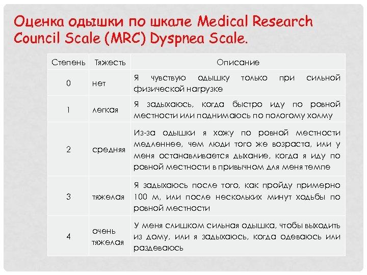 Оценка одышки по шкале Medical Research Council Scale (MRC) Dyspnea Scale. Степень Тяжесть Описание