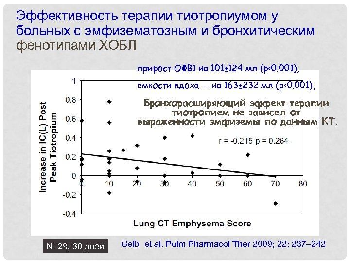 Эффективность терапии тиотропиумом у больных с эмфизематозным и бронхитическим фенотипами ХОБЛ прирост ОФВ 1
