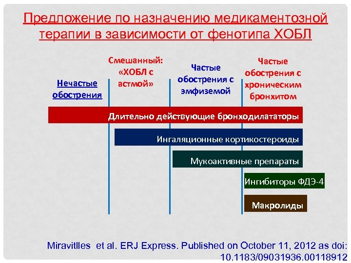 Предложение по назначению медикаментозной терапии в зависимости от фенотипа ХОБЛ Нечастые обострения Смешанный: «ХОБЛ