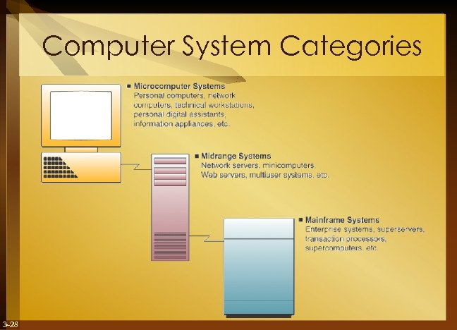 Computer System Categories 3 -28