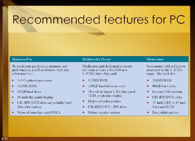 Recommended features for PC 3 -30