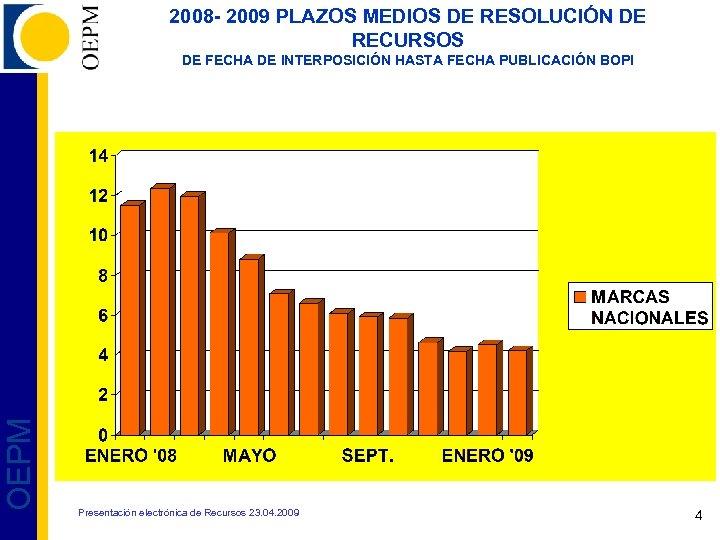 2008 - 2009 PLAZOS MEDIOS DE RESOLUCIÓN DE RECURSOS OEPM DE FECHA DE INTERPOSICIÓN