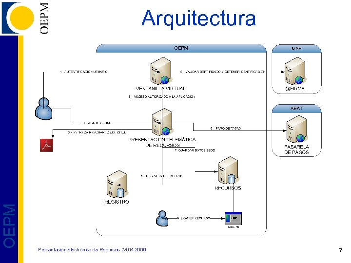 OEPM Arquitectura Presentación electrónica de Recursos 23. 04. 2009 7
